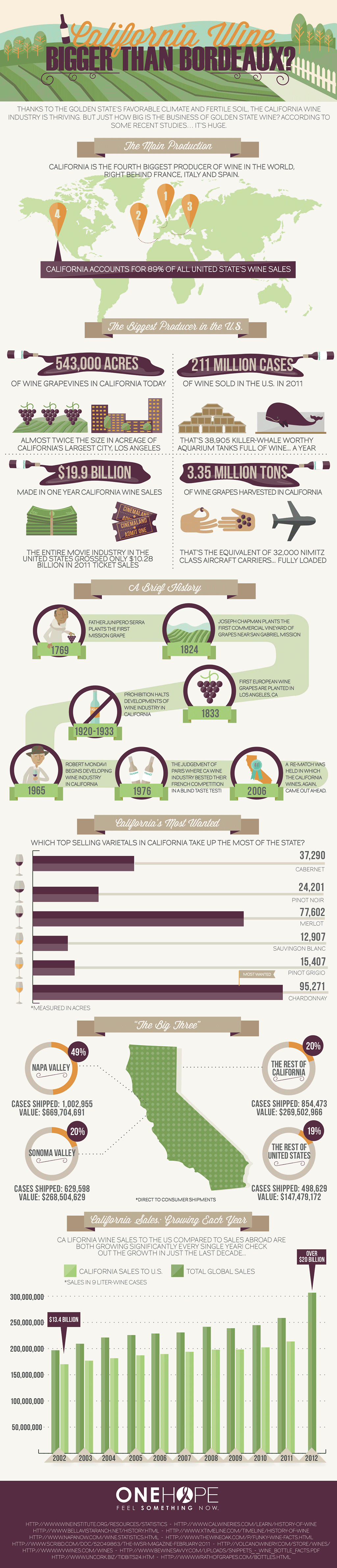 California Wine infographic from ONEHOPE Wine